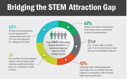 STEM Attraction Gap
